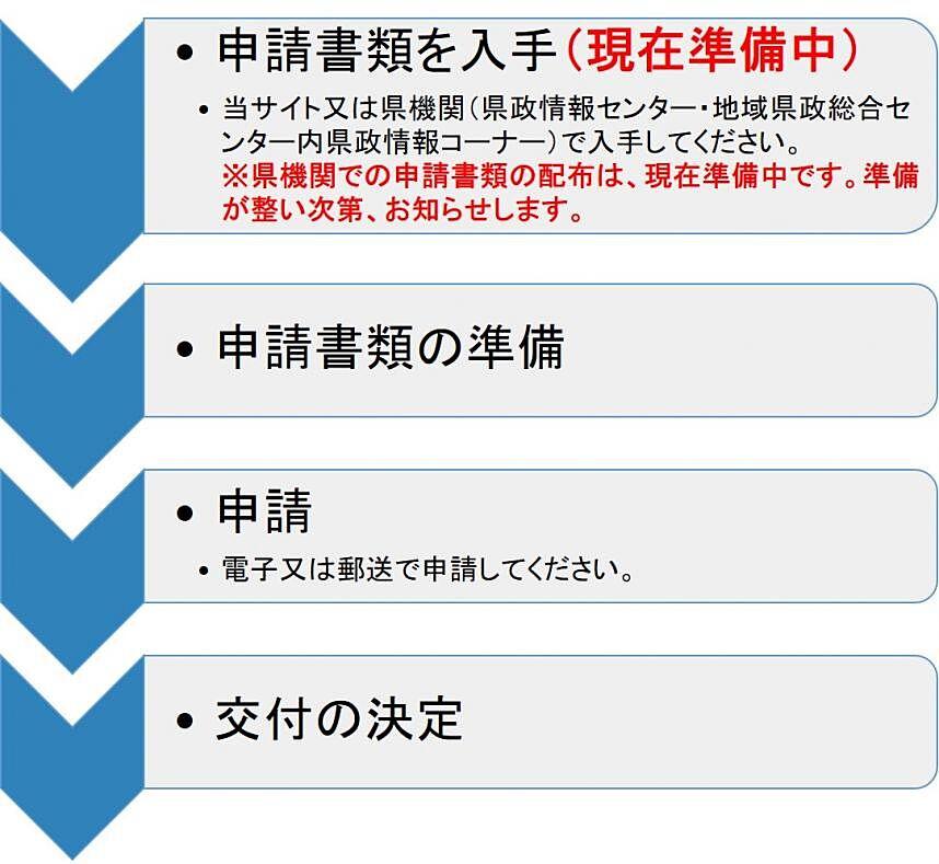 更新 延長 神奈川 免許